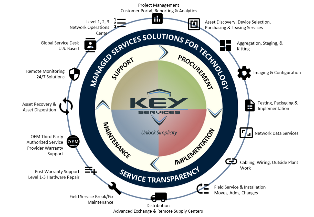 Key Servces Managed Services